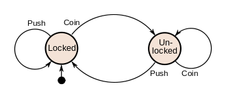 Finite State Machine Example