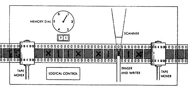 Conceptual Drawing of a Turing Machine