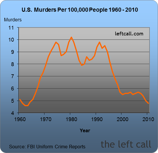 murders US-Crime-Rates-1960-2010_4577_image003
