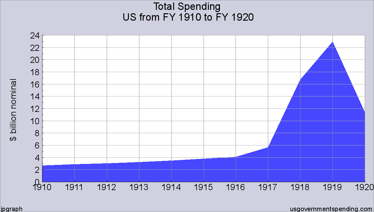 world war 1 spending