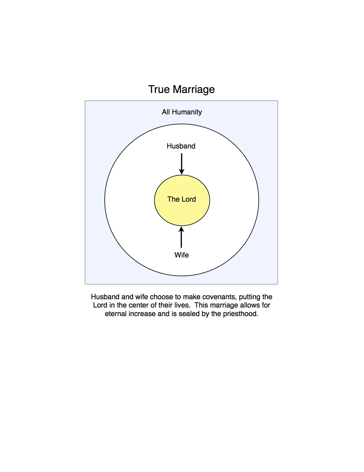 true marriage graffic
