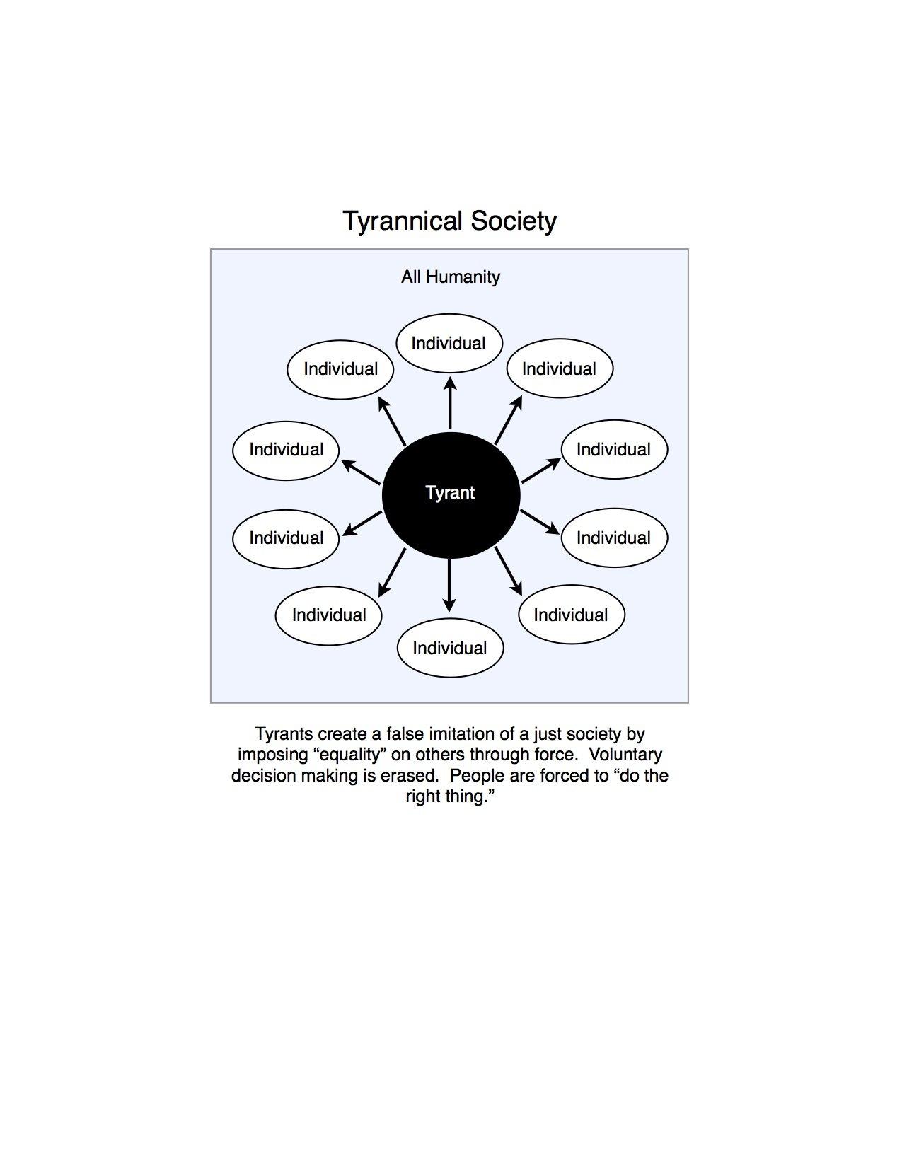 tyrannical society