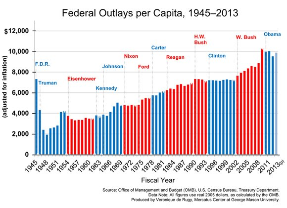 Federal-Outlays-Per-Capita-580_1